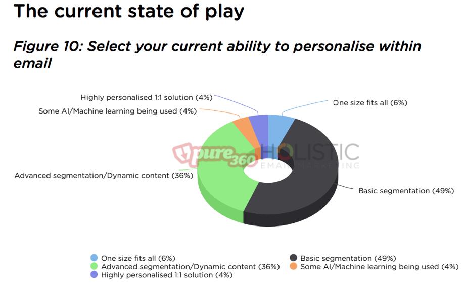 Email statistics personalization