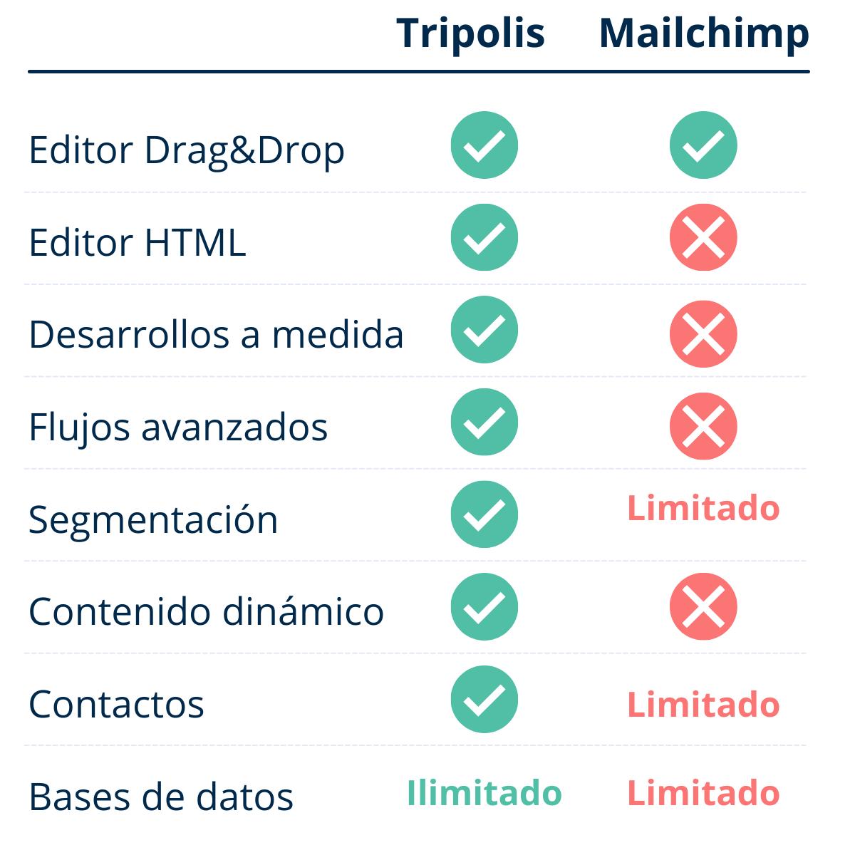 ES Tripolis vs Mailchimp Funcionalidades
