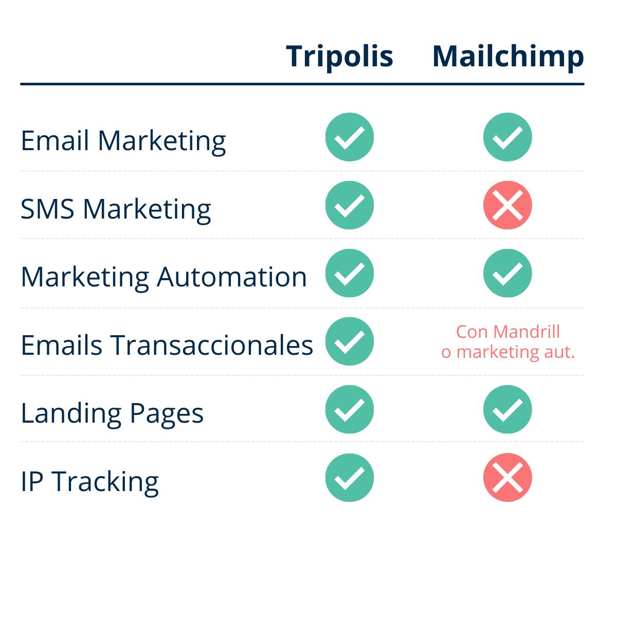 Tripolis vs Mailchimp Software
