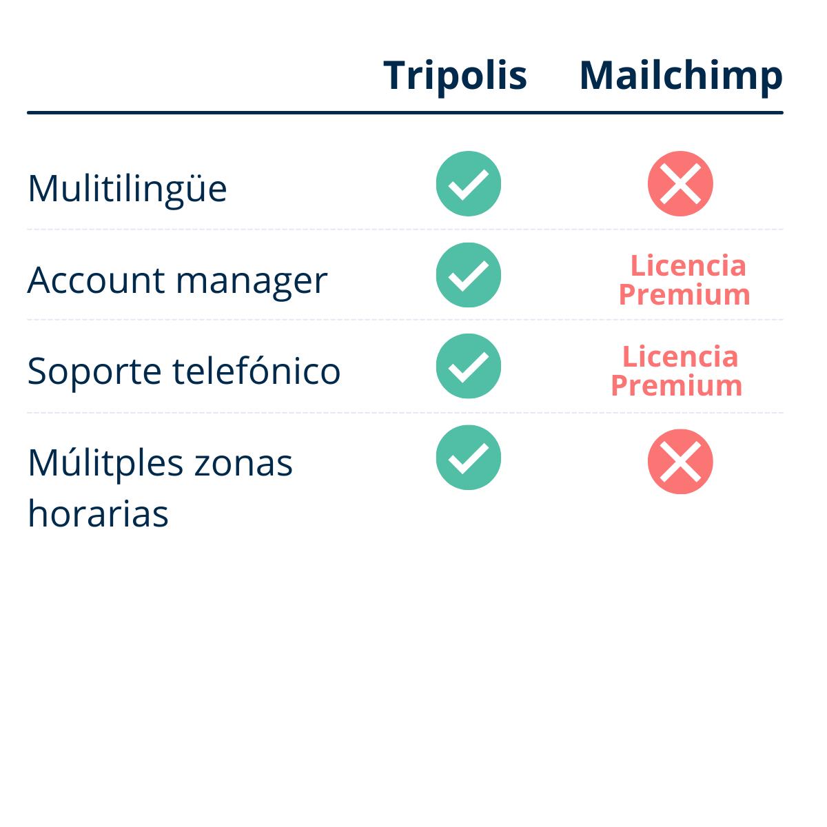 ES Tripolis vs Mailchimp Soporte