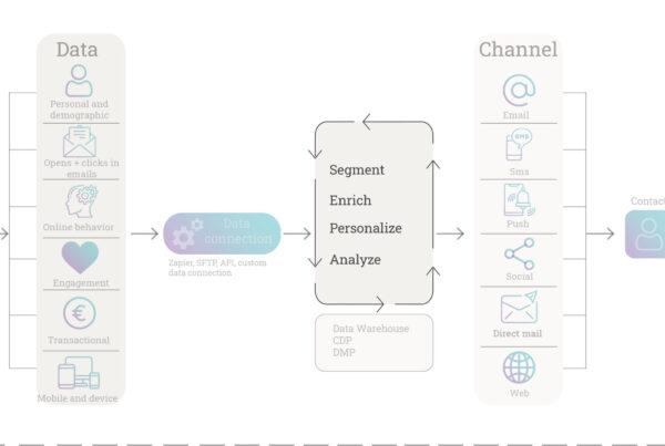 Data segmentation