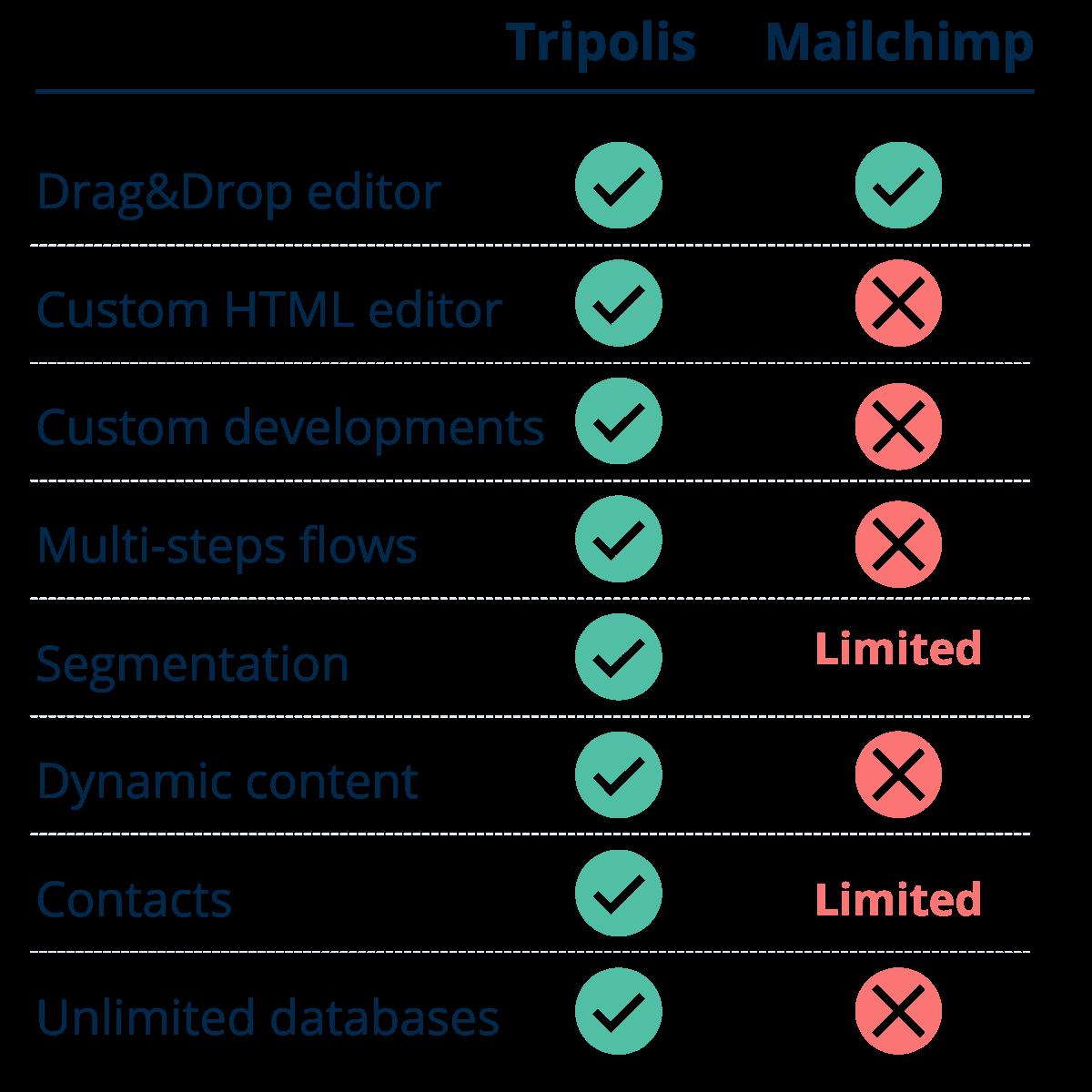 Features Tripolis vs Mailchimp