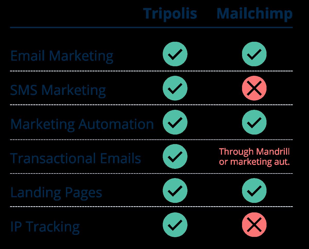 Software Tripolis vs Mailchimp vs 3