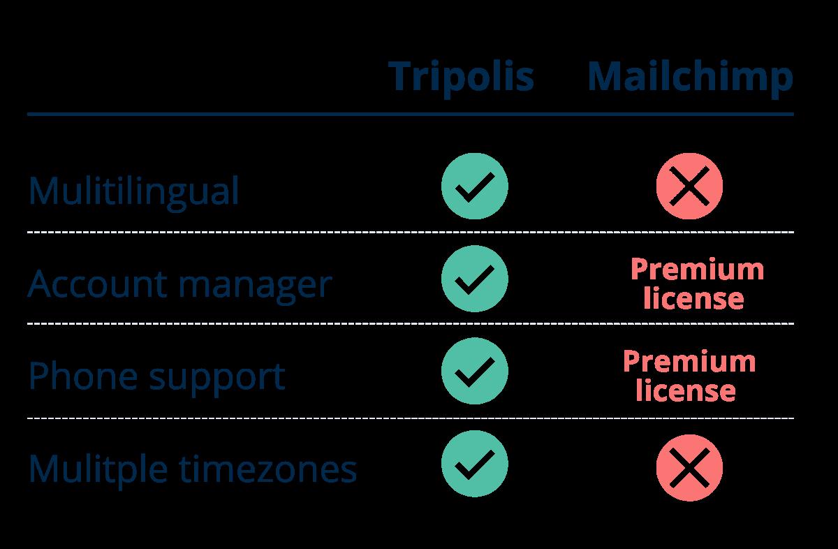 Support Tripolis vs Mailchimp
