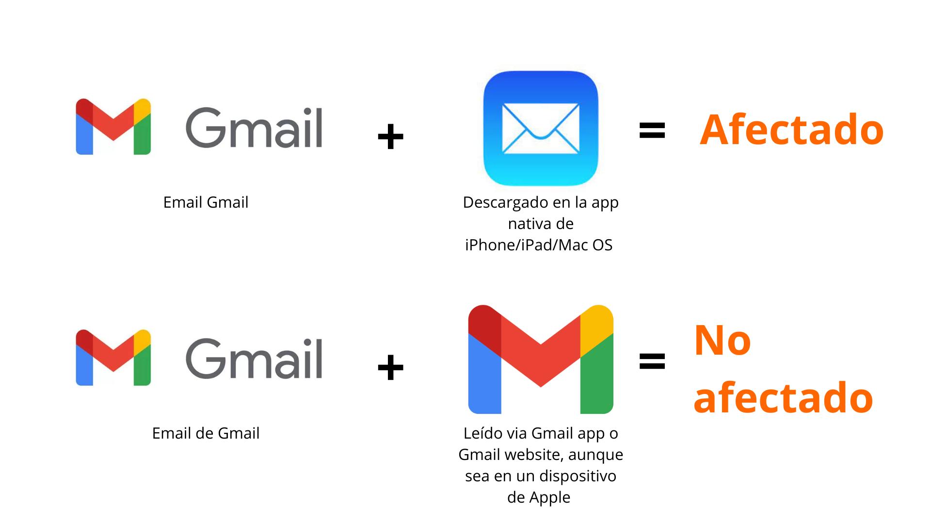 Gmail afectado Apple
